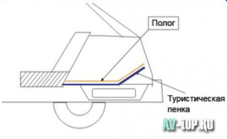 Доработка и модернизация багажника ВАЗ 2110