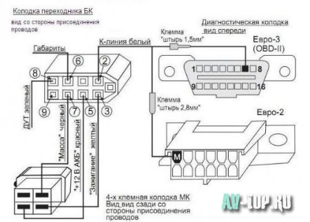Бортовой компьютер на Ваз 2109