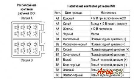 Ваз 21099, подключение магнитолы своими руками